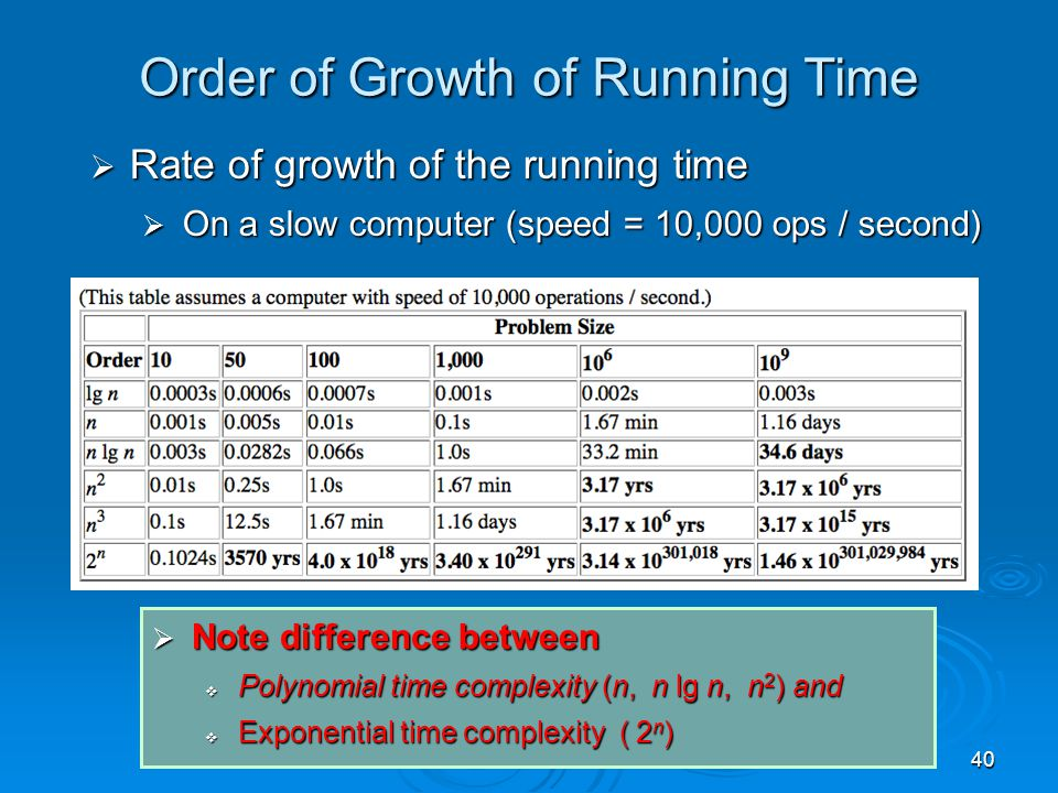 40 Order of Growth of Running Time  Rate of growth of the running time  On a slow computer (speed = 10,000 ops / second)  Note difference between  Polynomial time complexity (n, n lg n, n 2 ) and  Exponential time complexity ( 2 n )