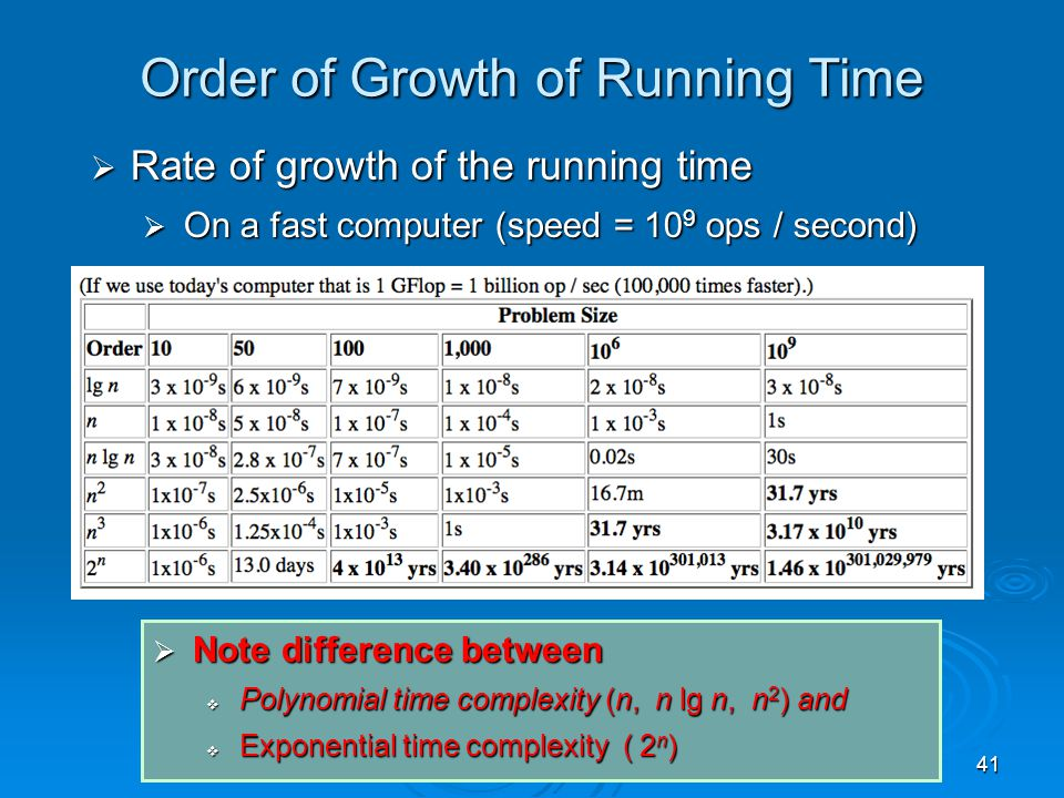 41 Order of Growth of Running Time  Rate of growth of the running time  On a fast computer (speed = 10 9 ops / second)  Note difference between  Polynomial time complexity (n, n lg n, n 2 ) and  Exponential time complexity ( 2 n )