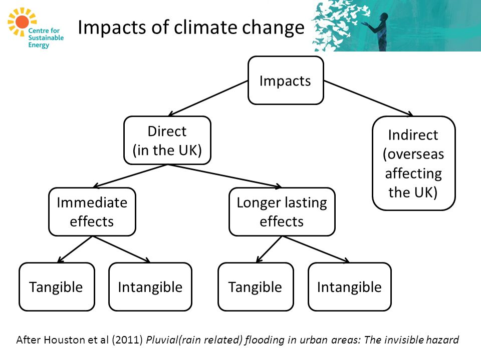 Impacts of climate change Impacts Direct (in the UK) Indirect (overseas affecting the UK) Immediate effects TangibleIntangible After Houston et al (2011) Pluvial(rain related) flooding in urban areas: The invisible hazard Longer lasting effects TangibleIntangible