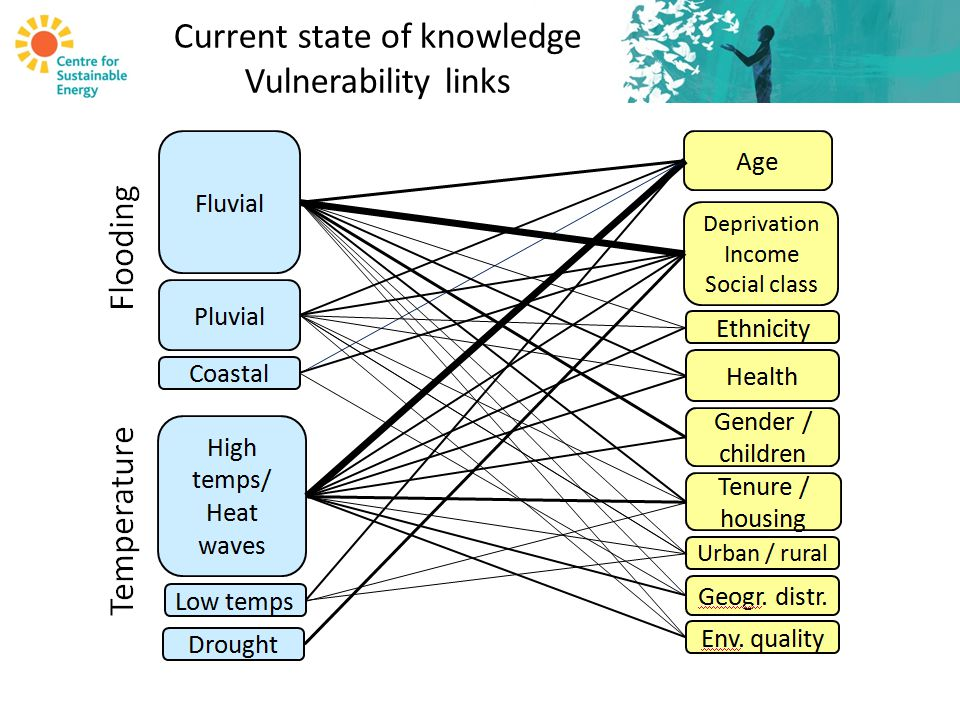 Current state of knowledge Vulnerability links