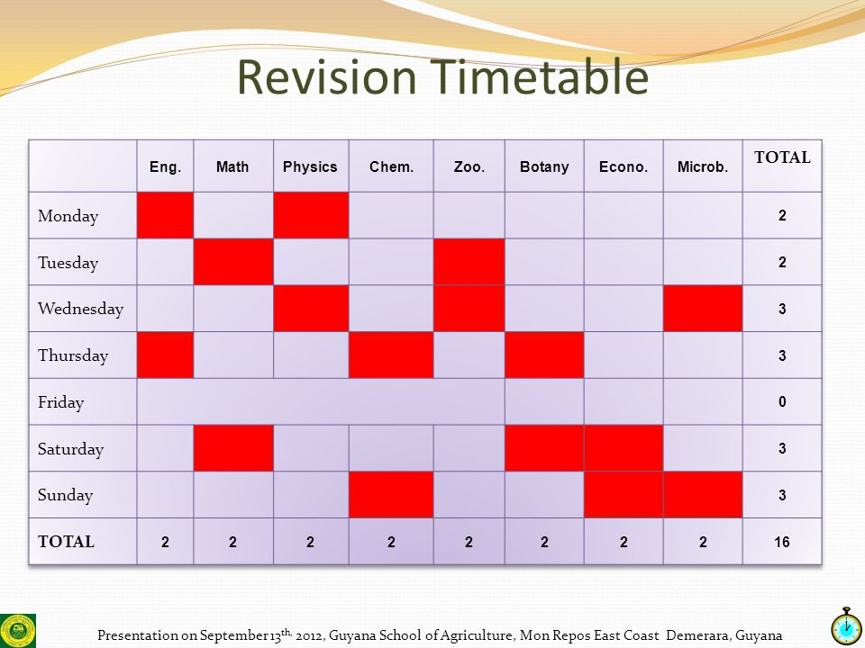 Revision Timetable Presentation on September 13 th, 2012, Guyana School of Agriculture, Mon Repos East Coast Demerara, Guyana