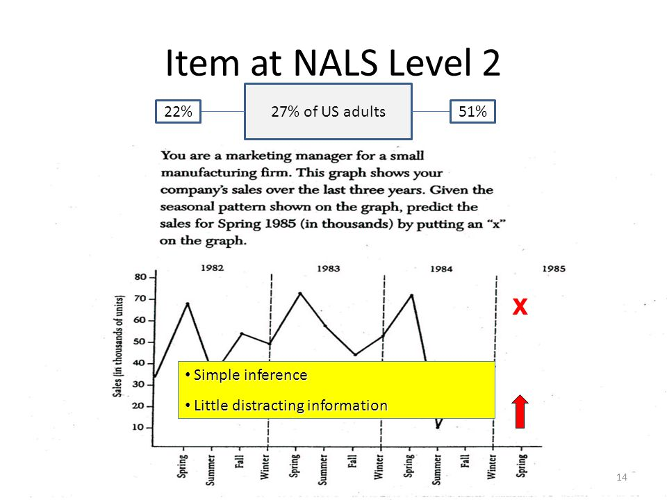 Item at NALS Level 1 Literal match One item Little distracting info 22% of US adults 78% of adults do better 80% probability of correctly answering items of this difficulty level * * 13