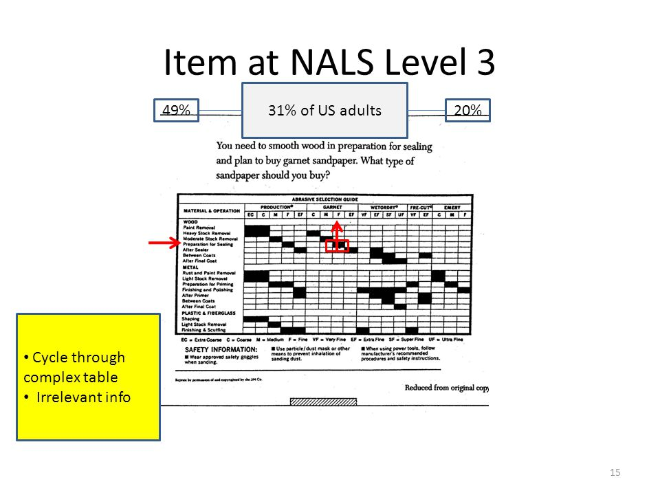 Item at NALS Level 2 X Simple inference Simple inference Little distracting information Little distracting information 27% of US adults 51%22% 14