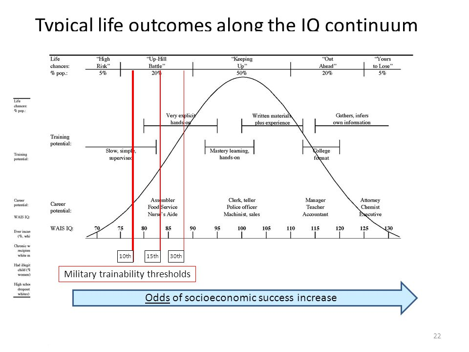Literacy/IQ/g is: Ability to avoid cognitive error Not content specific 21