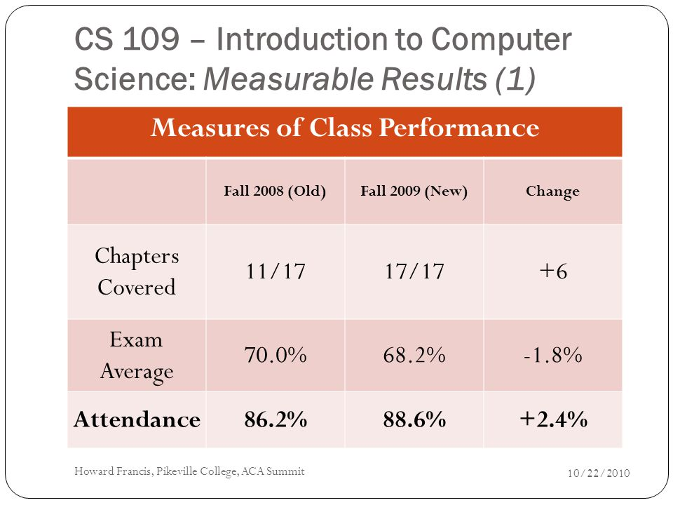 CS 109 – Introduction to Computer Science: Measurable Results (1) Measures of Class Performance Fall 2008 (Old)Fall 2009 (New)Change Chapters Covered 11/1717/17+6 Exam Average 70.0%68.2%-1.8% Attendance86.2%88.6%+2.4% 10/22/2010 Howard Francis, Pikeville College, ACA Summit