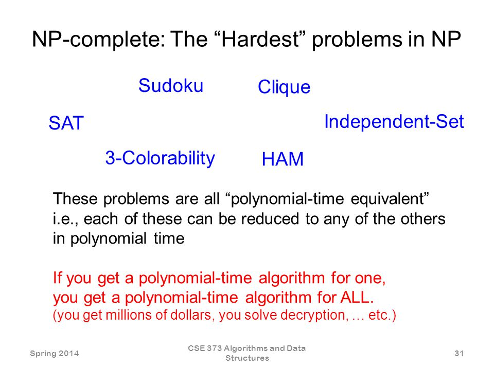 NP-complete: The Hardest problems in NP Sudoku SAT 3-Colorability Clique HAM Independent-Set These problems are all polynomial-time equivalent i.e., each of these can be reduced to any of the others in polynomial time If you get a polynomial-time algorithm for one, you get a polynomial-time algorithm for ALL.