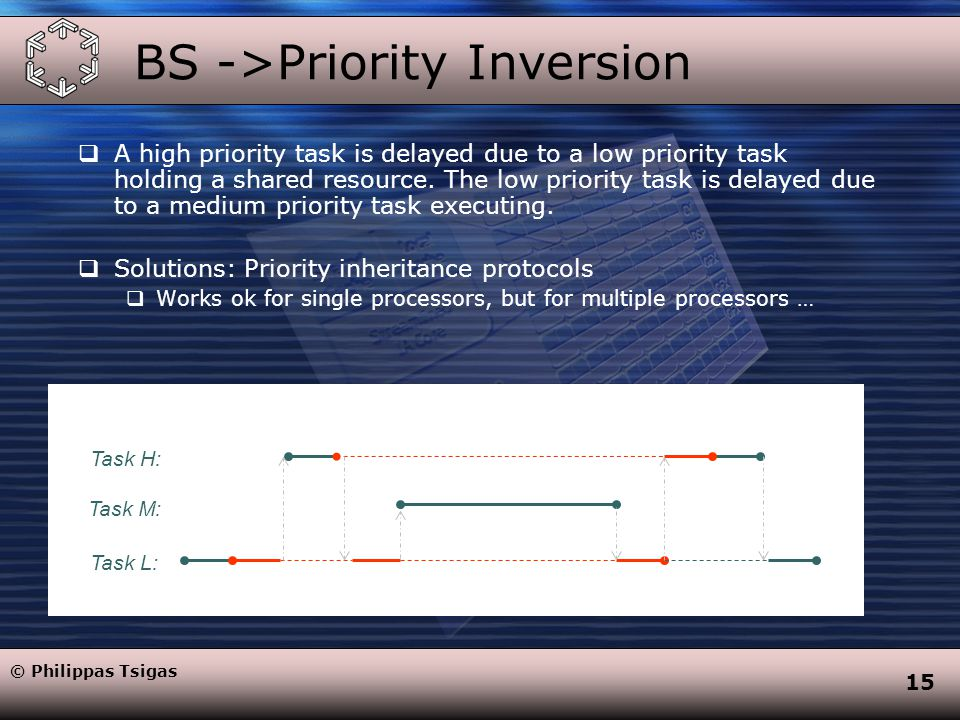15 BS ->Priority Inversion  A high priority task is delayed due to a low priority task holding a shared resource.