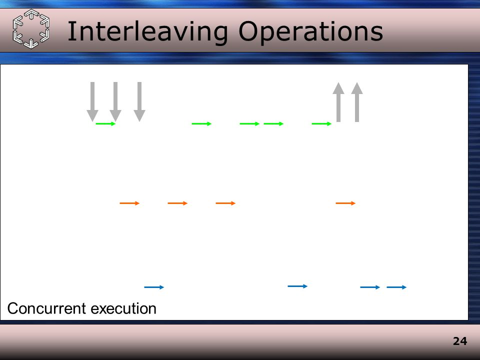 24 Interleaving Operations Concurrent execution