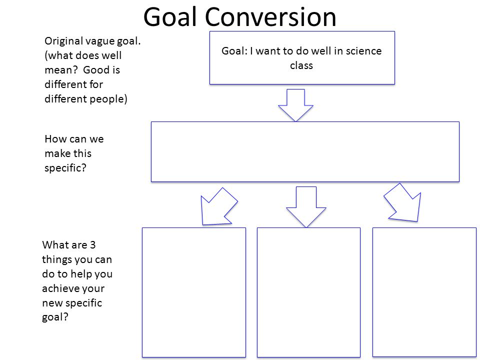 Goal Conversion Goal: I want to do well in science class Original vague goal.