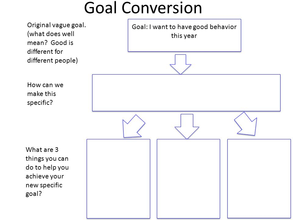 Goal Conversion Goal: I want to have good behavior this year Goal: I want to have good behavior this year Original vague goal.