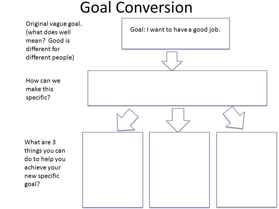 Goal Conversion Goal: I want to have a good job. Goal: I want to have a good job.