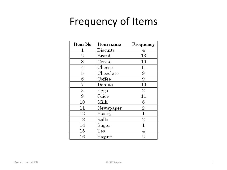 December 2008©GKGupta5 Frequency of Items