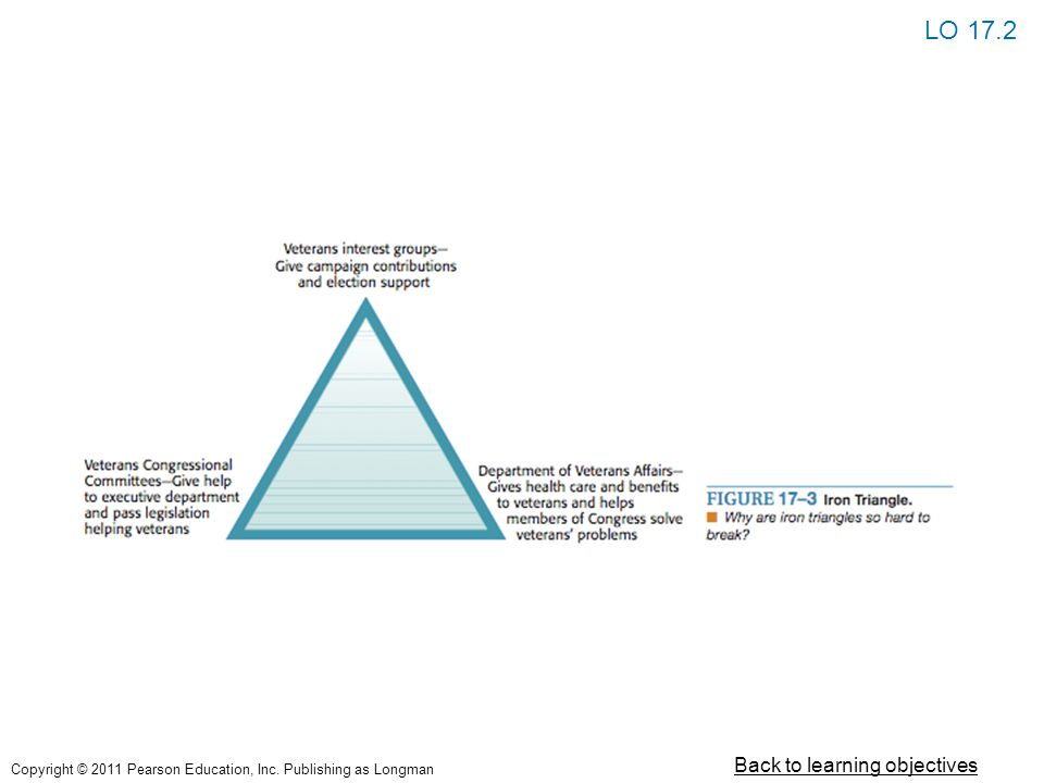 LO 17.2 Back to learning objectives Copyright © 2011 Pearson Education, Inc. Publishing as Longman