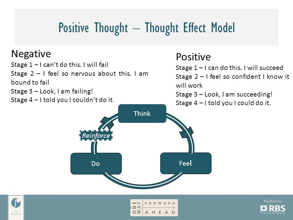 Positive Thought – Thought Effect Model Think Do Fee l Reinforce Negative Stage 1 – I can't do this.