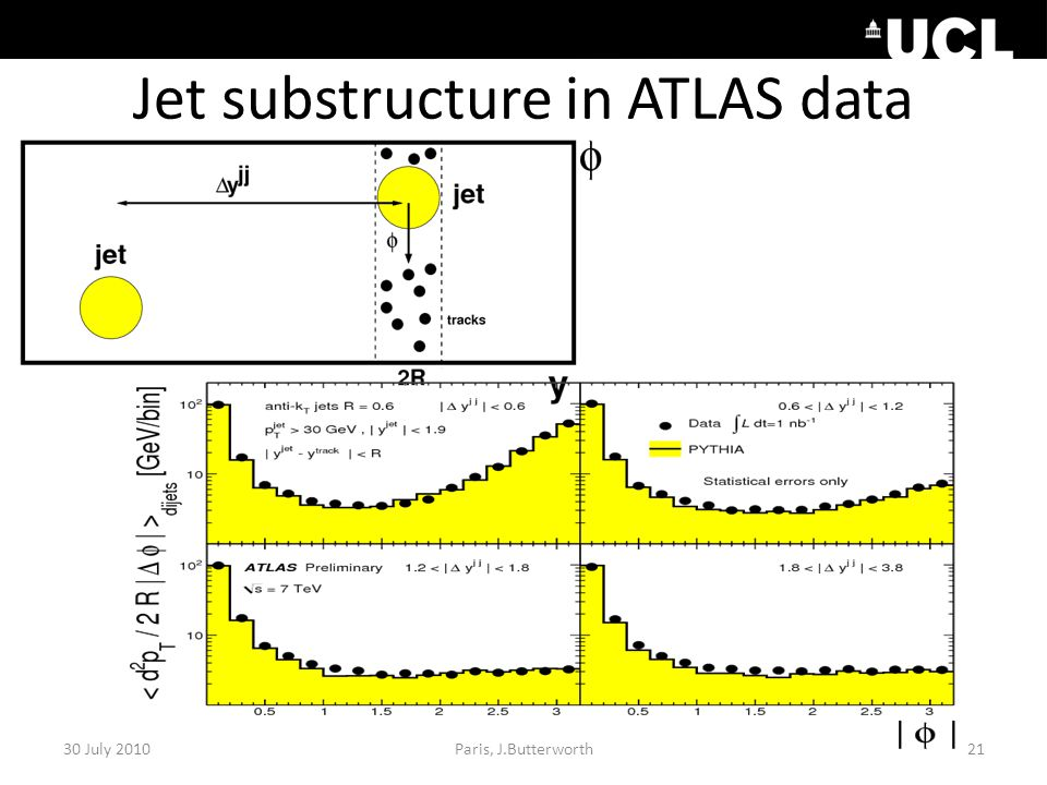 Jet substructure in ATLAS data 30 July 2010Paris, J.Butterworth21