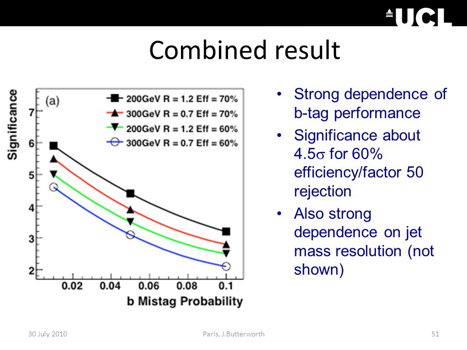 Combined result 30 July 201051Paris, J.Butterworth Strong dependence of b-tag performance Significance about 4.5  for 60% efficiency/factor 50 rejection Also strong dependence on jet mass resolution (not shown)