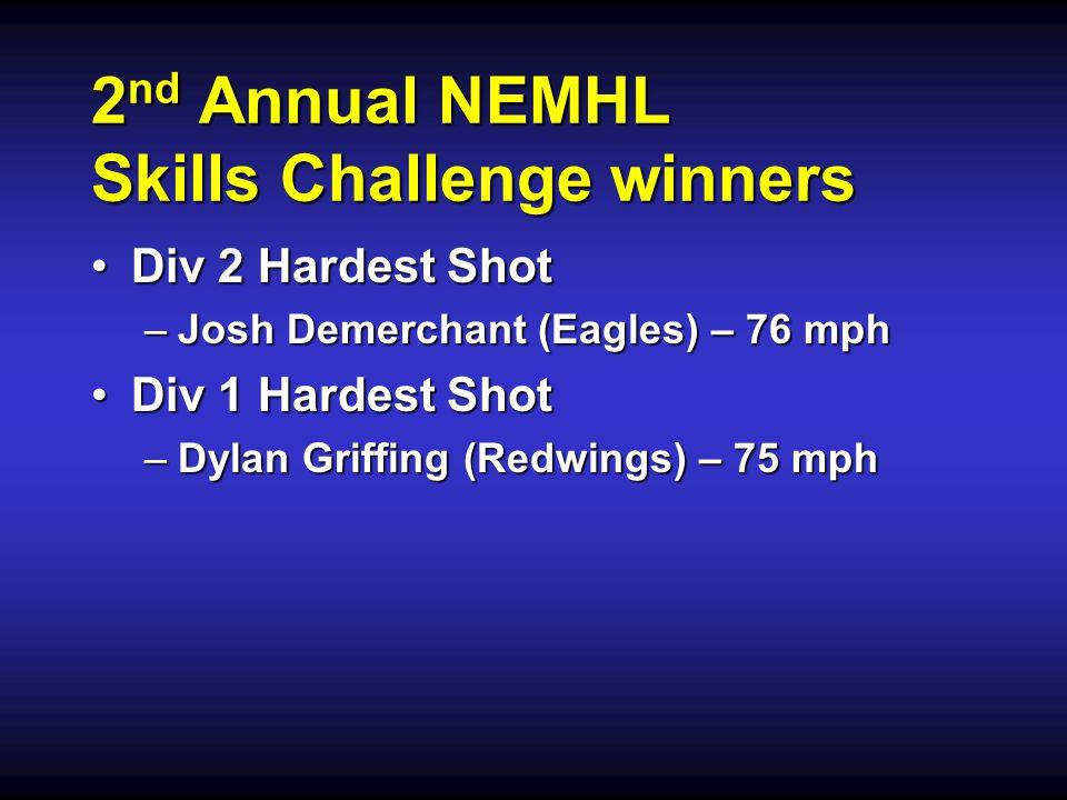 2 nd Annual NEMHL Skills Challenge winners Div 2 Hardest ShotDiv 2 Hardest Shot –Josh Demerchant (Eagles) – 76 mph Div 1 Hardest ShotDiv 1 Hardest Shot –Dylan Griffing (Redwings) – 75 mph