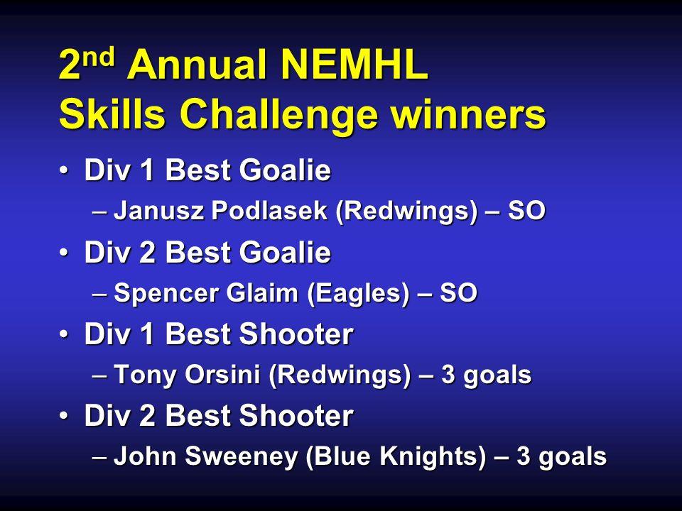 2 nd Annual NEMHL Skills Challenge winners Div 1 Best GoalieDiv 1 Best Goalie –Janusz Podlasek (Redwings) – SO Div 2 Best GoalieDiv 2 Best Goalie –Spencer Glaim (Eagles) – SO Div 1 Best ShooterDiv 1 Best Shooter –Tony Orsini (Redwings) – 3 goals Div 2 Best ShooterDiv 2 Best Shooter –John Sweeney (Blue Knights) – 3 goals