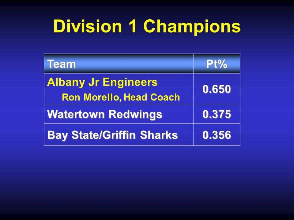 Division 1 Champions TeamPt% Albany Jr Engineers Ron Morello, Head Coach0.650 Watertown Redwings 0.375 Bay State/Griffin Sharks 0.356