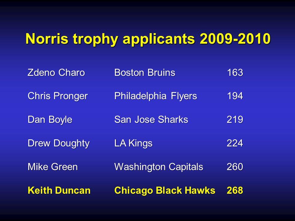 Norris trophy applicants 2009-2010 Zdeno CharoBoston Bruins163 Chris ProngerPhiladelphia Flyers194 Dan BoyleSan Jose Sharks219 Drew DoughtyLA Kings224 Mike GreenWashington Capitals260 Keith DuncanChicago Black Hawks268