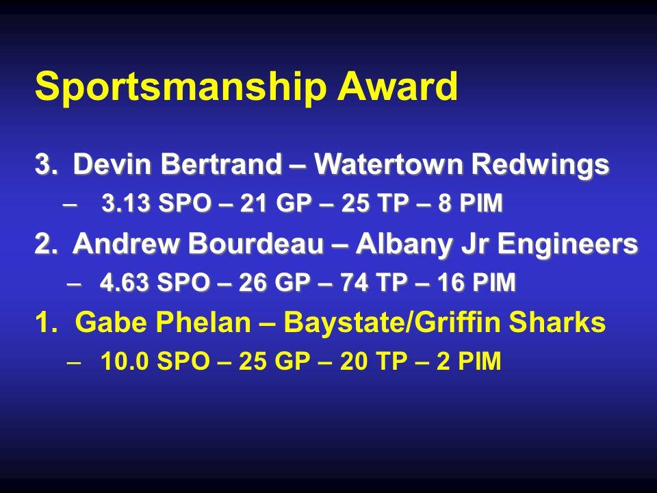 Sportsmanship Award 3.Devin Bertrand – Watertown Redwings –3.13 SPO – 21 GP – 25 TP – 8 PIM 2.Andrew Bourdeau – Albany Jr Engineers –4.63 SPO – 26 GP – 74 TP – 16 PIM 1.