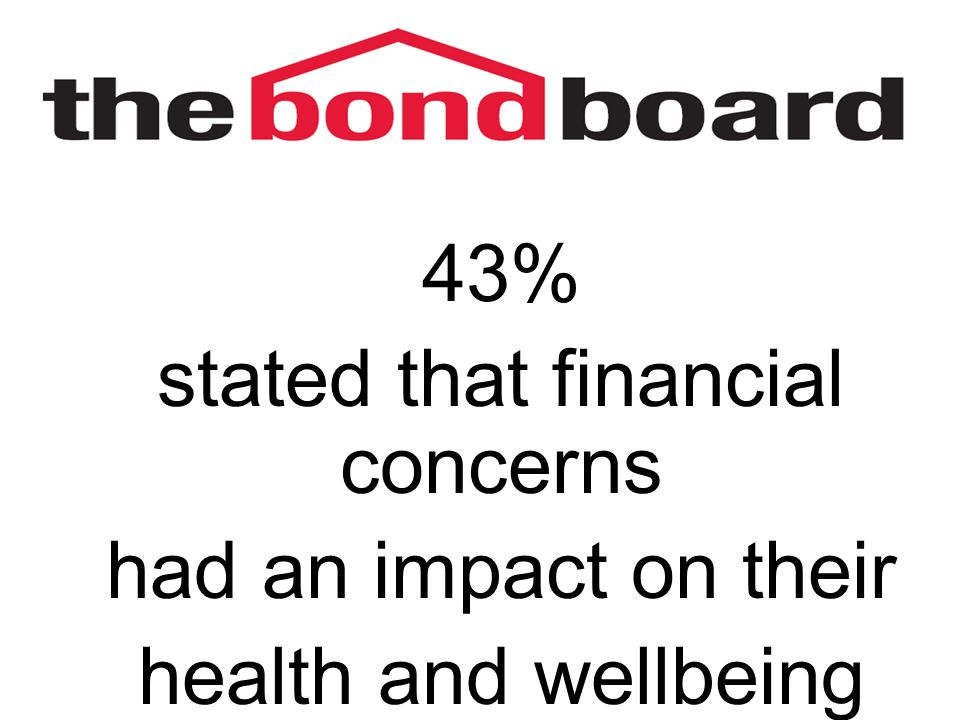 43% stated that financial concerns had an impact on their health and wellbeing