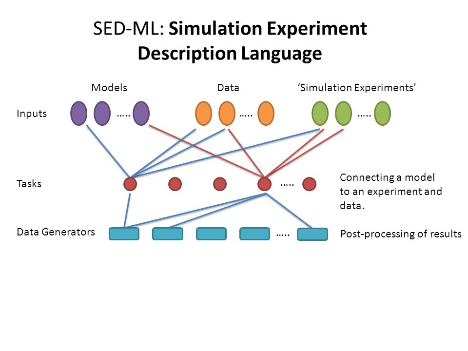 SED-ML: Simulation Experiment Description Language ….. ModelsData Tasks ….. Data Generators Inputs Post-processing of results 'Simulation Experiments'