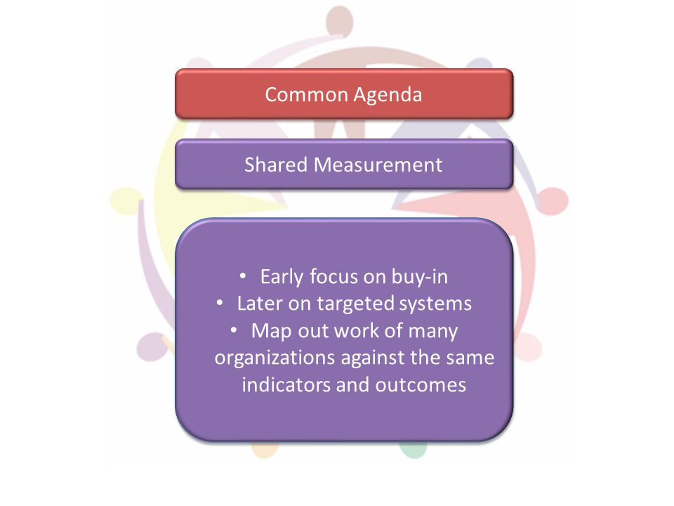 Shared Measurement Common Agenda Early focus on buy-in Later on targeted systems Map out work of many organizations against the same indicators and ou