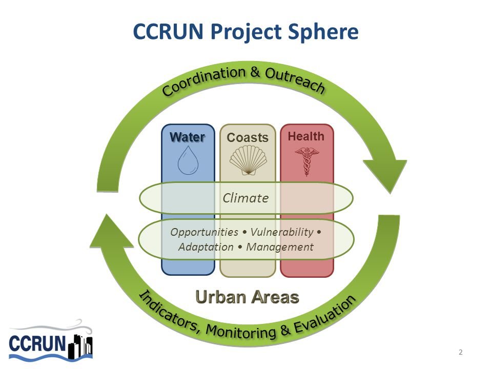 Water Health Coasts Climate Opportunities Vulnerability Adaptation Management CCRUN Project Sphere 22