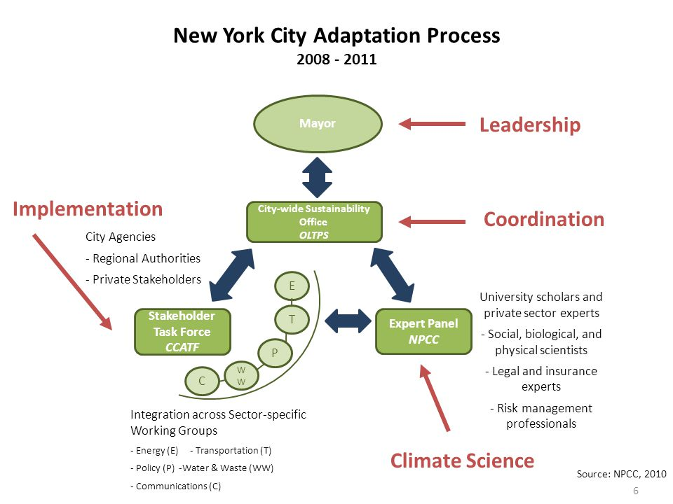 New York City Adaptation Process 2008 - 2011 6 Source: NPCC, 2010 Stakeholder Task Force CCATF City-wide Sustainability Office OLTPS Expert Panel NPCC C WWWW P T E Mayor City Agencies - Regional Authorities - Private Stakeholders Integration across Sector-specific Working Groups - Energy (E) - Transportation (T) - Policy (P) -Water & Waste (WW) - Communications (C) University scholars and private sector experts - Social, biological, and physical scientists - Legal and insurance experts - Risk management professionals Leadership Coordination Implementation Climate Science