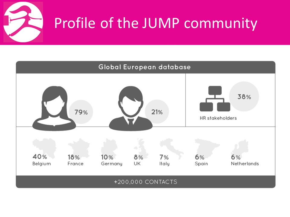 Profile of the JUMP community