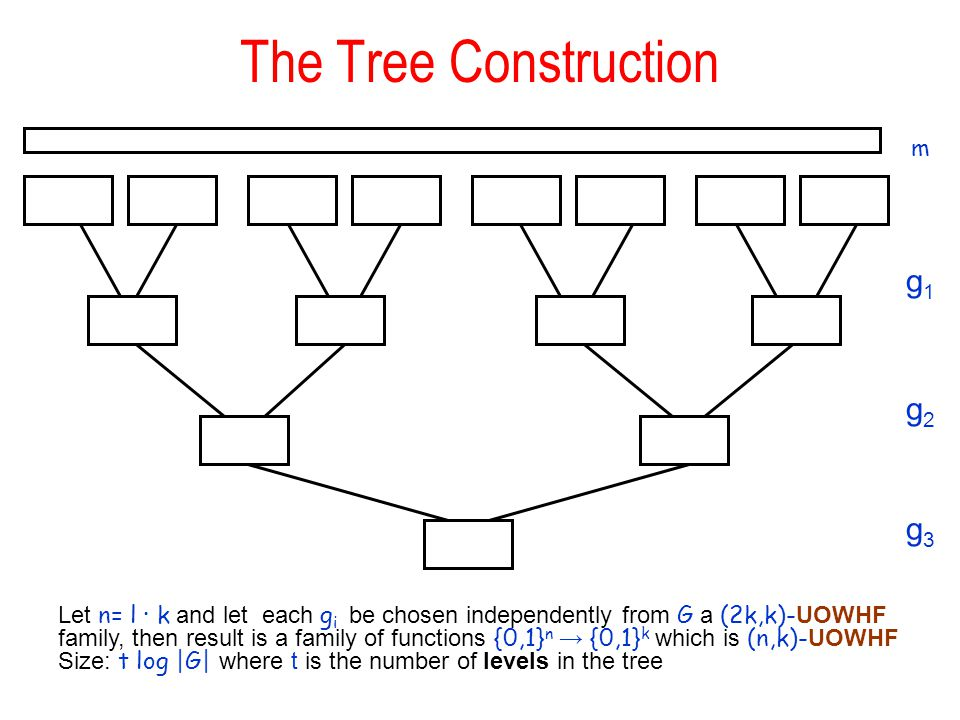 The Tree Construction g1g1 g2g2 g3g3 Let n= l ∙ k and let each g i be chosen independently from G a (2k,k)- UOWHF family, then result is a family of f