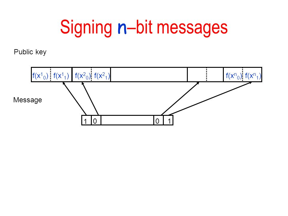 Signing n –bit messages f(x 1 0 )f(x 1 1 )f(x 2 0 )f(x 2 1 )f(x n 0 )f(x n 1 ) Public key Message 1 010