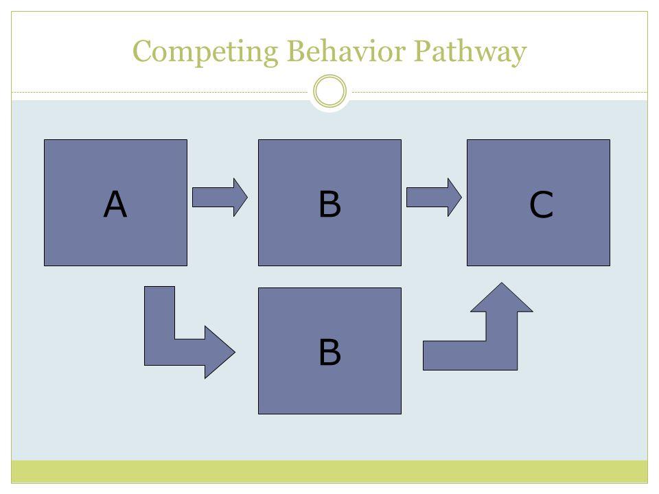 Competing Behavior Pathway AB C B