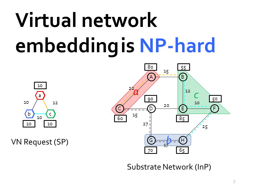 10 Virtual network embedding C AB DEF GH 60 8055 50 7065 85 90 a bc 10 a bc 22 15 12 10 15 27 17 20 25 10 12 Substrate Network (InP) VN Request (SP) 2