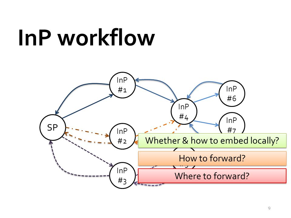 InP workflow 9 SP InP #1 InP #2 InP #3 InP #4 InP #5 InP #6 InP #7 Whether & how to embed locally? How to forward? Where to forward?