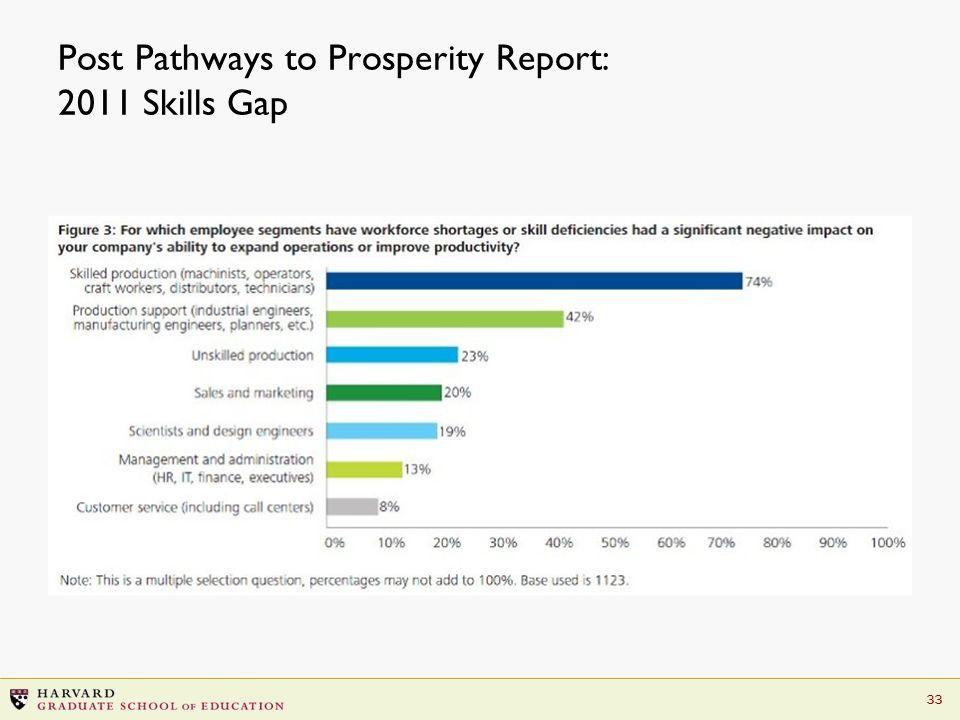 33 Post Pathways to Prosperity Report: 2011 Skills Gap