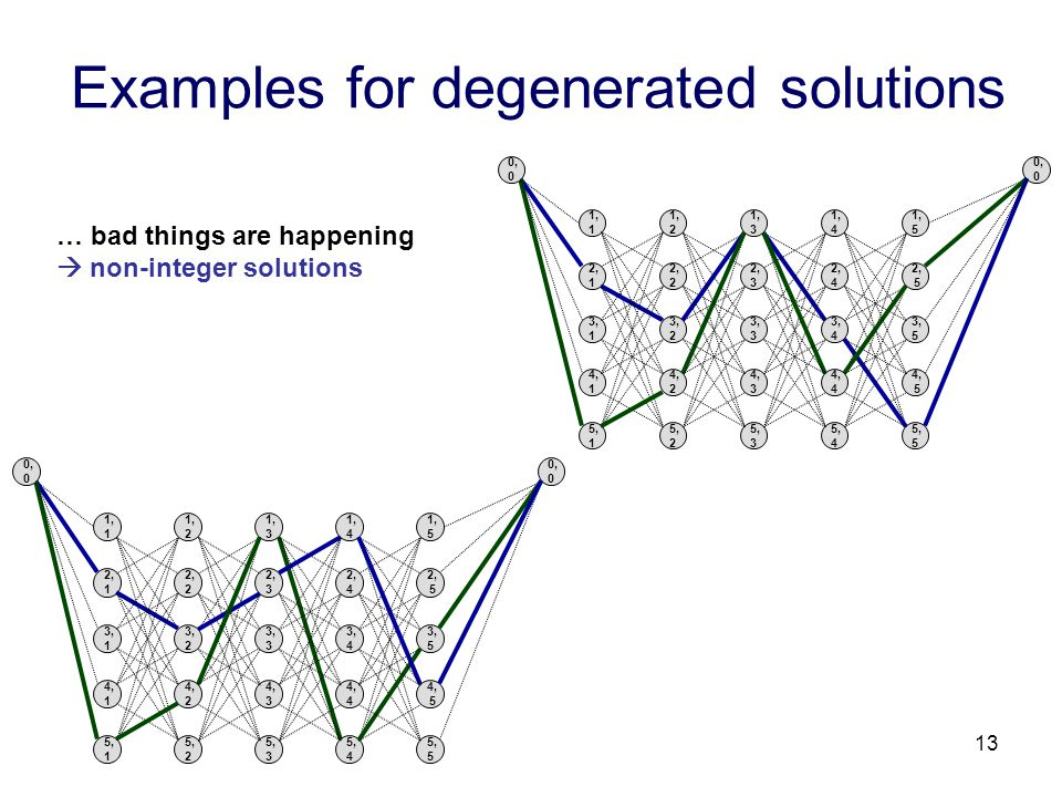 13 Examples for degenerated solutions … bad things are happening  non-integer solutions