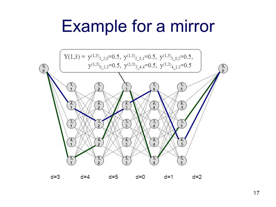 17 Example for a mirror Y(1,3) = y (1,3) 1_5,0 =0.5, y (1,3) 5_3,1 =0.5, y (1,3) 3_0,2 =0.5, y (1,3) 0_5,3 =0.5, y (1,3) 5_4,4 =0.5, y (1,3) 4_1,5 =0.5 0, 0 1, 5 2, 5 3, 5 5, 5 1, 4 2, 4 3, 4 5, 4 1, 3 2, 3 3, 3 5, 3 1, 2 2, 2 3, 2 5, 2 1, 1 2, 1 3, 1 5, 1 4, 1 4, 2 4, 3 4, 4 4, 5 d=3 d=4 d=5 d=0 d=1 d=2