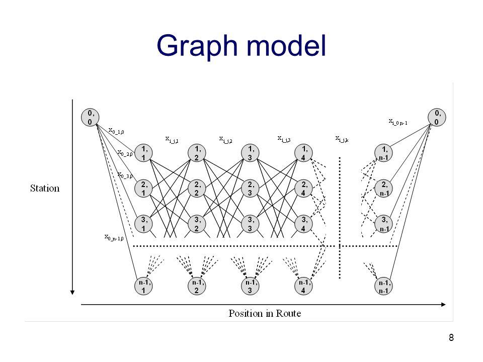 8 Graph model