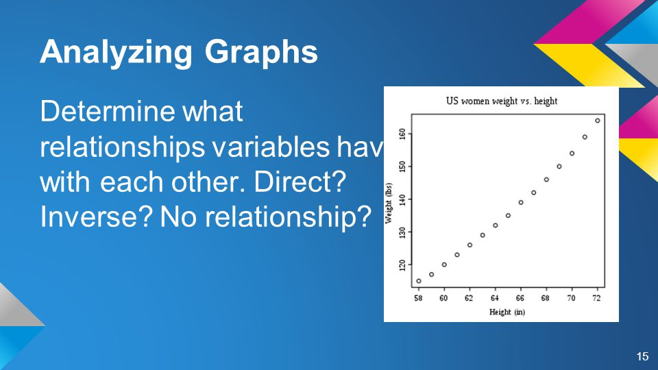 Analyzing Graphs Determine what relationships variables have with each other.