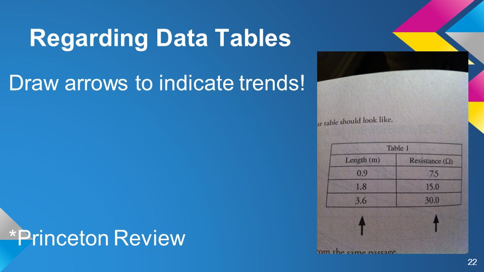Draw arrows to indicate trends! *Princeton Review Regarding Data Tables 22