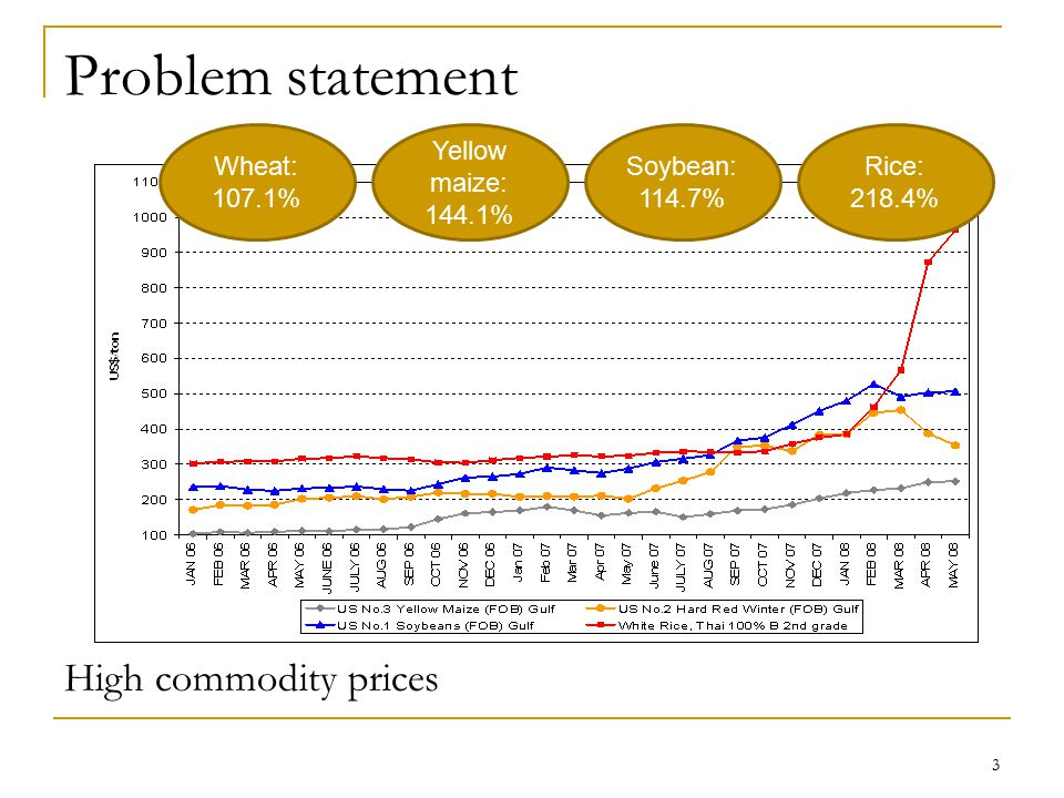 Problem statement 3 Wheat: 107.1% Yellow maize: 144.1% Soybean: 114.7% Rice: 218.4% High commodity prices