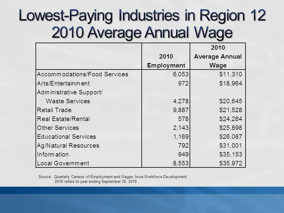 Source: Quarterly Census of Employment and Wages, Iowa Workforce Development.