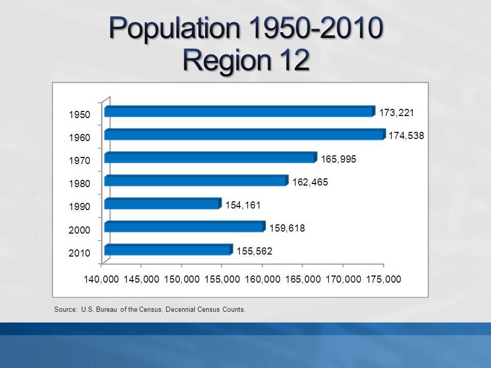Source: U.S. Bureau of the Census, Decennial Census Counts.