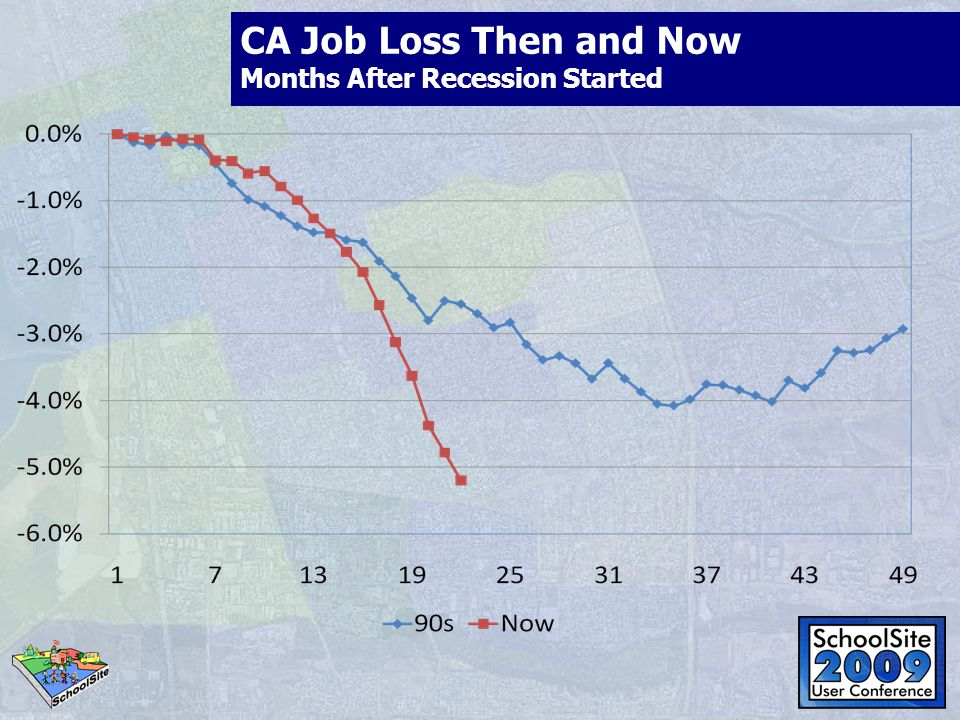 CA Job Loss Then and Now Months After Recession Started
