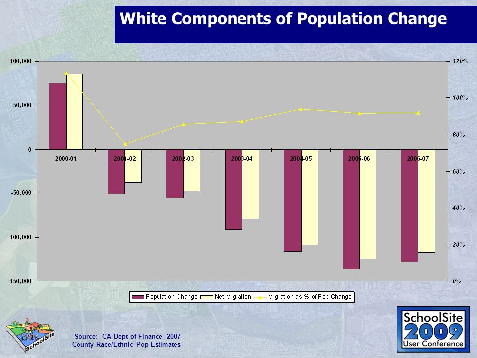 White Components of Population Change Source: CA Dept of Finance 2007 County Race/Ethnic Pop Estimates