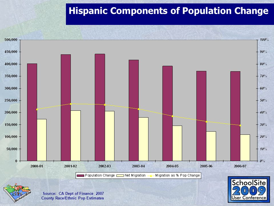 Hispanic Components of Population Change Source: CA Dept of Finance 2007 County Race/Ethnic Pop Estimates
