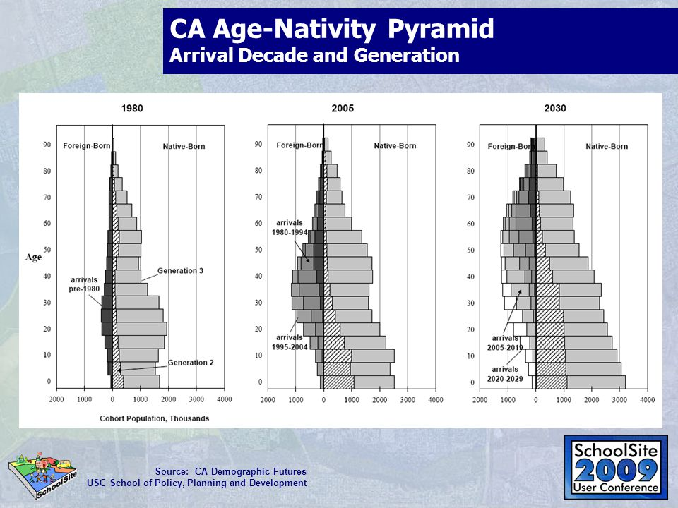 CA Age-Nativity Pyramid Arrival Decade and Generation Source: CA Demographic Futures USC School of Policy, Planning and Development