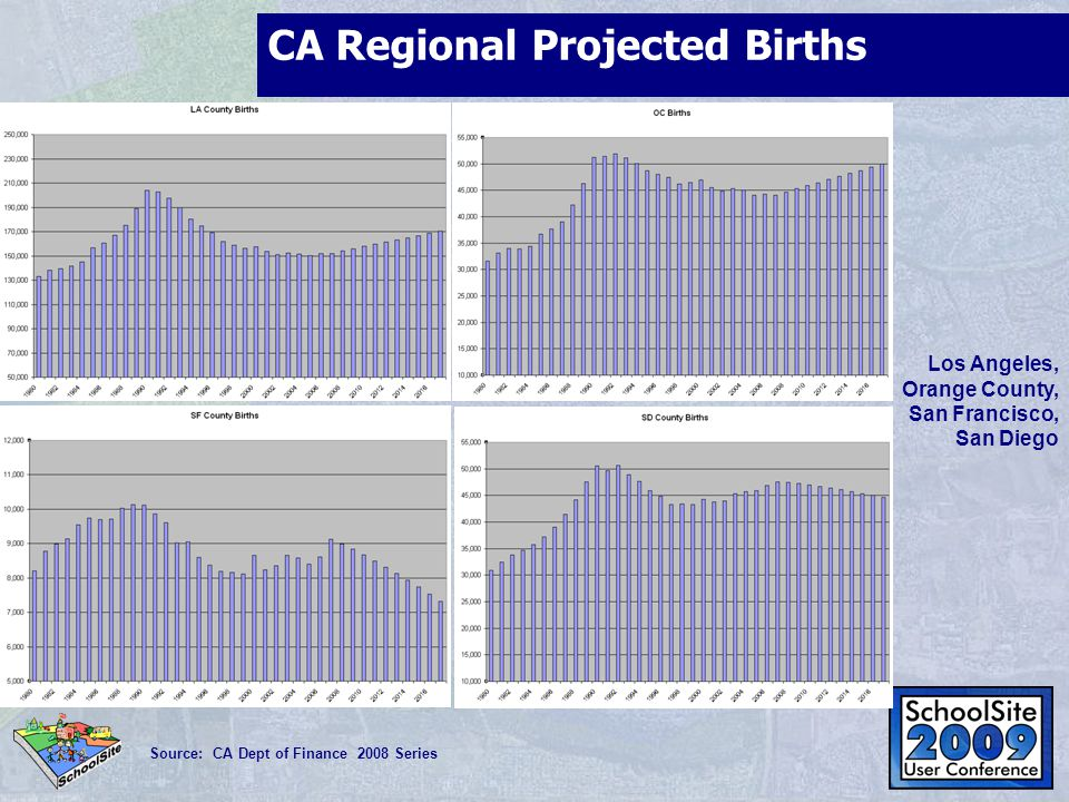 CA Regional Projected Births Source: CA Dept of Finance 2008 Series Los Angeles, Orange County, San Francisco, San Diego